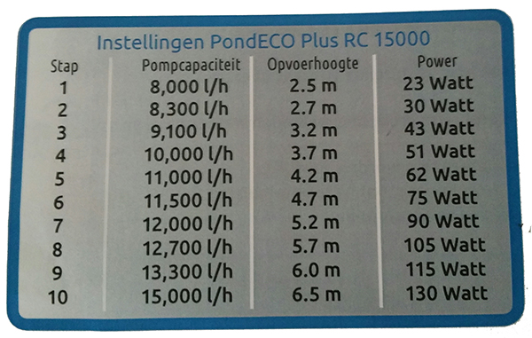 Instellingen Superfish PondECO RC